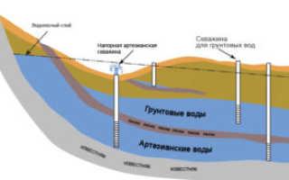 Классификация скважин на воду