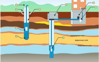 Автономное водоснабжение частного дома: советы по устройству своими руками