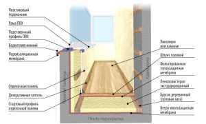 Внутренняя отделка балкона и способы его остекления