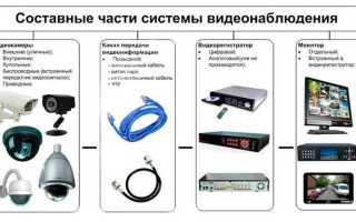 Установка систем видеонаблюдения на основе типичных наборов